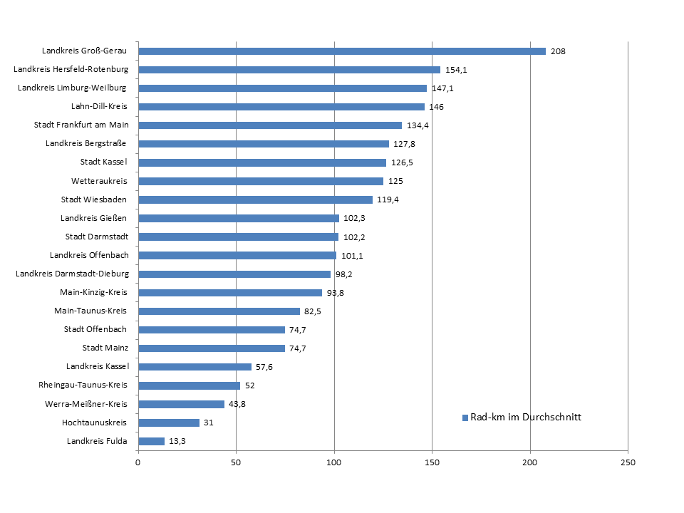 20171205_Ergebnisse_Schulradeln2017_km-durchschnittlich_ALLE